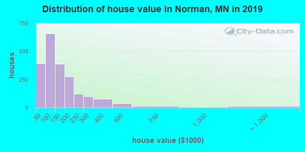 Norman County home values distribution