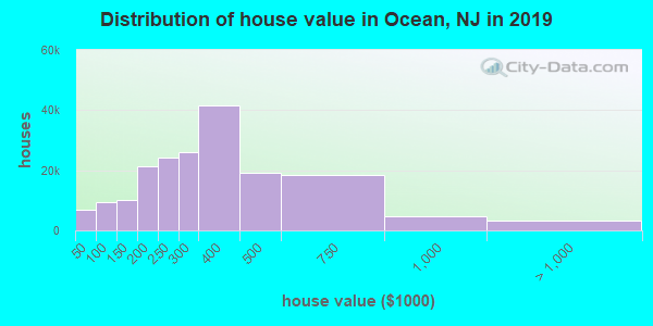 Ocean County home values distribution