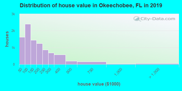 Okeechobee County home values distribution