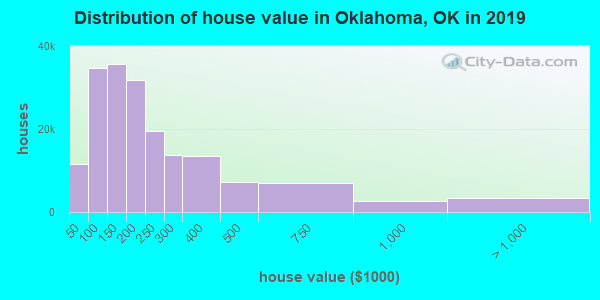 Oklahoma County home values distribution