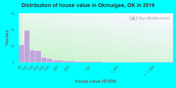Okmulgee County home values distribution