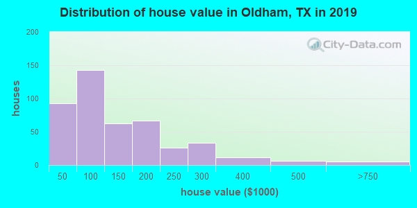 Oldham County home values distribution
