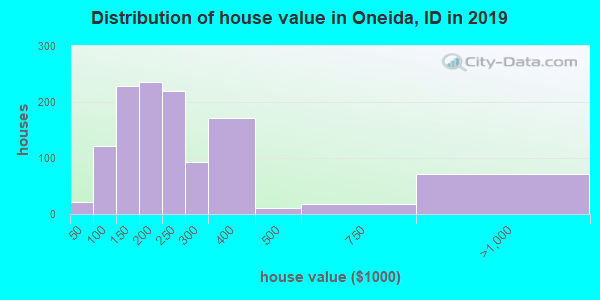 Oneida County home values distribution