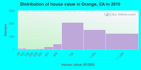 Distribution of house value in Orange, CA in 2017