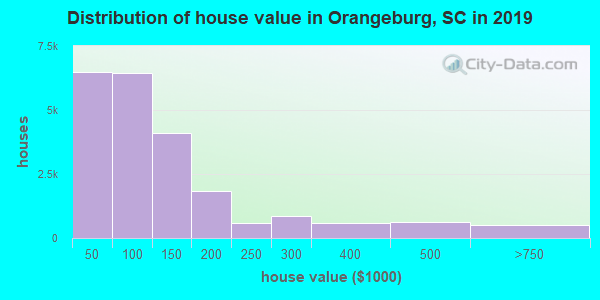 Orangeburg County home values distribution
