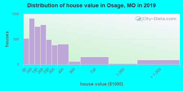 Osage County home values distribution