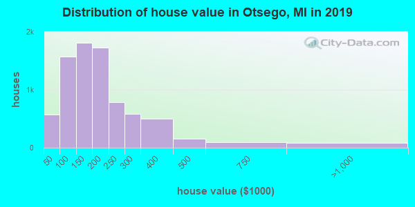Otsego County home values distribution