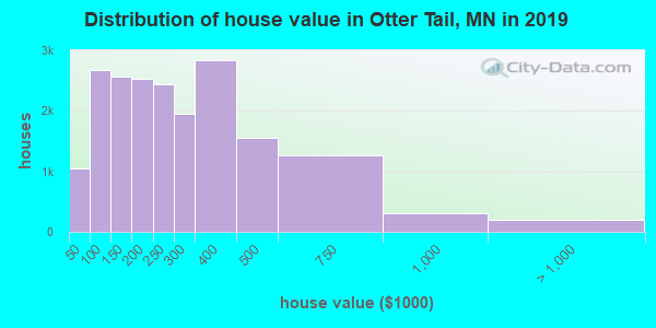 Otter Tail County home values distribution
