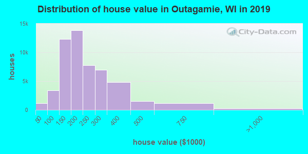 Outagamie County home values distribution
