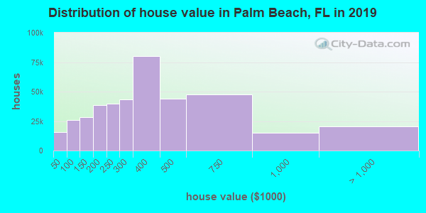 Palm Beach County home values distribution