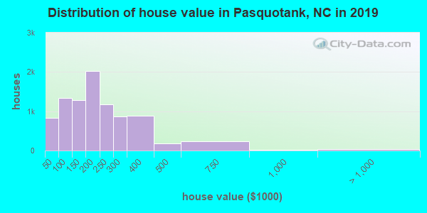 Pasquotank County home values distribution