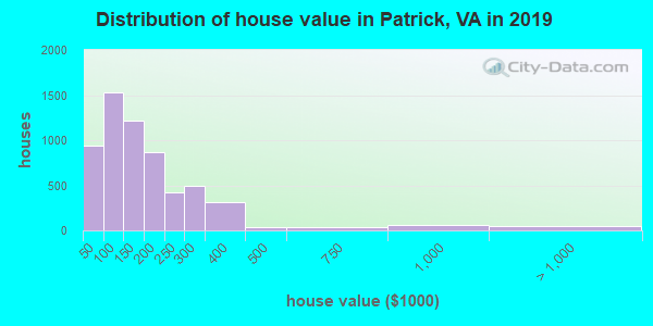 Patrick County home values distribution