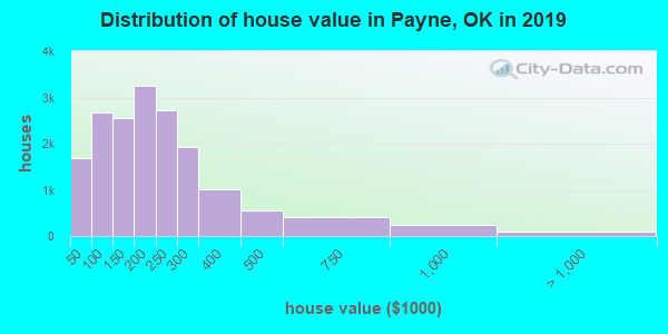 Payne County home values distribution