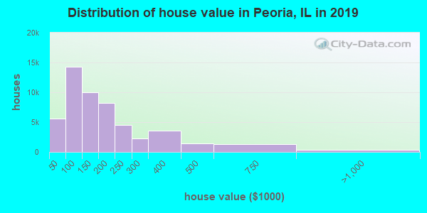 Peoria County home values distribution