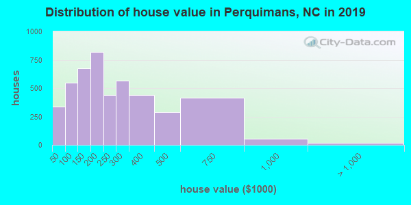 Distribution of house value in Perquimans, NC in 2018