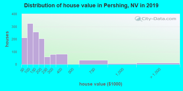 Pershing County home values distribution
