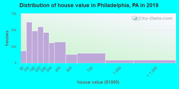 Philadelphia County home values distribution