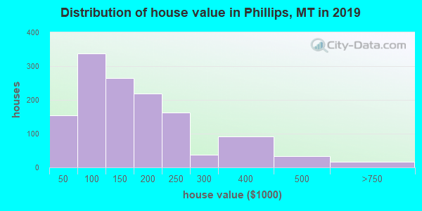Distribution of house value in Phillips, MT in 2017
