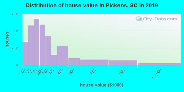 Pickens County home values distribution