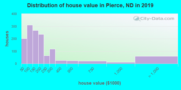 Pierce County home values distribution