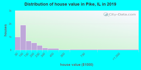 Pike County home values distribution