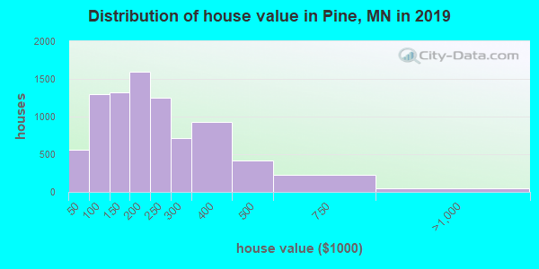 Pine County home values distribution