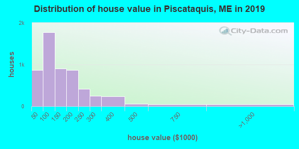 Piscataquis County home values distribution