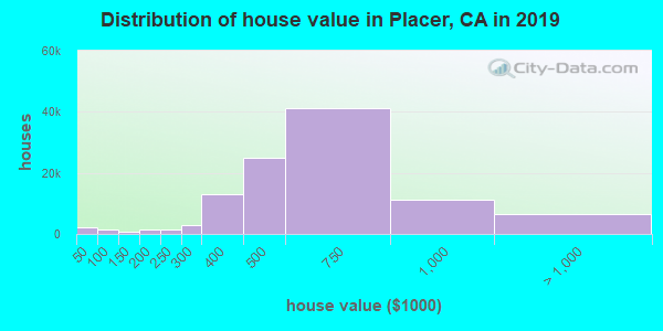 Placer County home values distribution