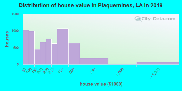 Plaquemines Parish home values distribution