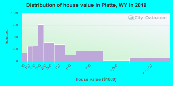 Distribution of house value in Platte, WY in 2017