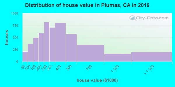Plumas County home values distribution
