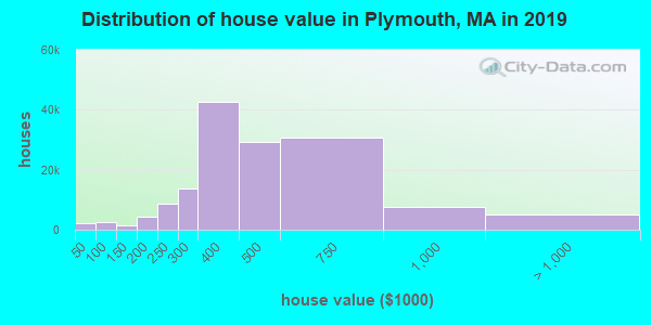 Plymouth County home values distribution