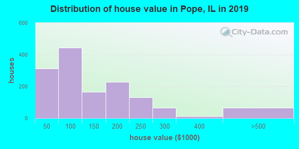 Pope County home values distribution