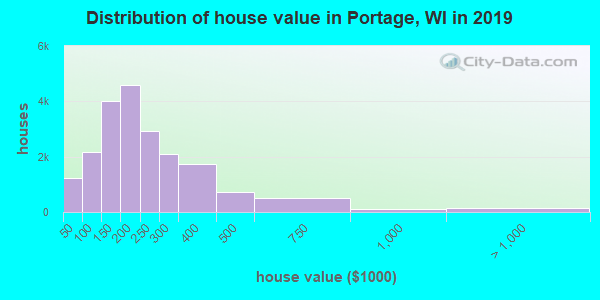 Portage County home values distribution