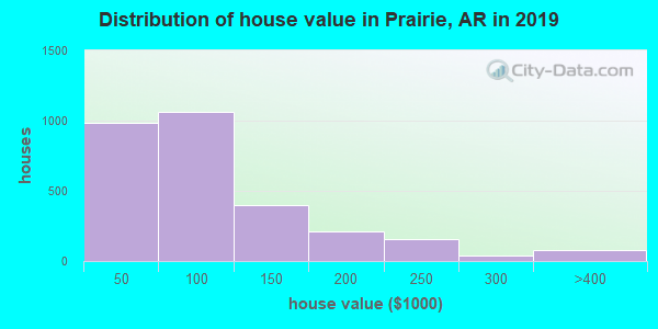 Prairie County home values distribution