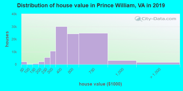 Prince William County home values distribution