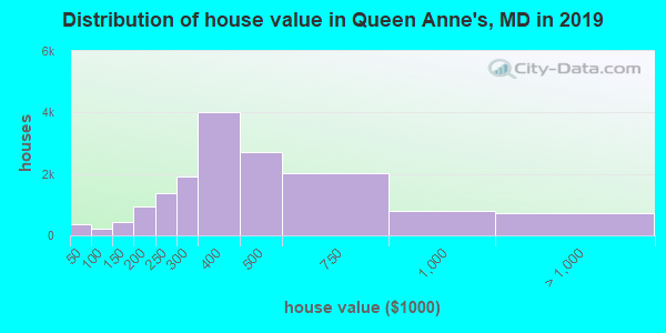 Distribution of house value in Queen Anne's, MD in 2017