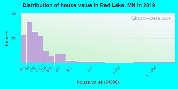 Red Lake County home values distribution