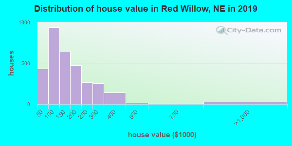 Red Willow County home values distribution