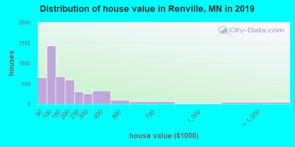 Distribution of house value in Renville, MN in 2019