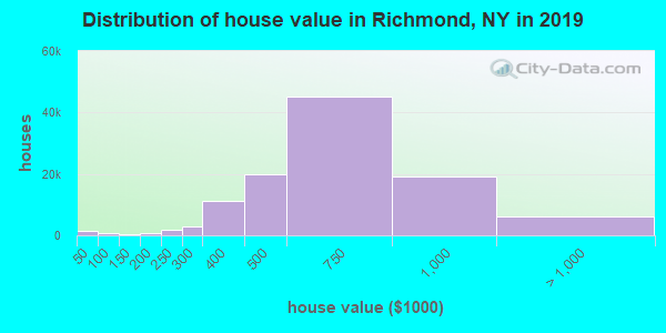 Richmond County home values distribution