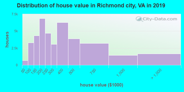 Richmond city home values distribution