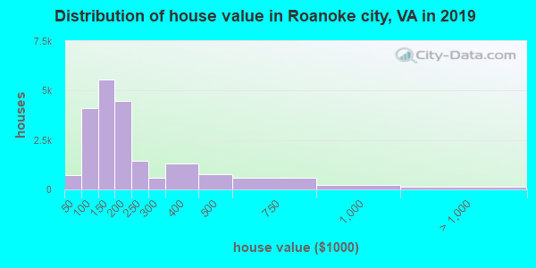 Distribution of house value in Roanoke city, VA in 2017