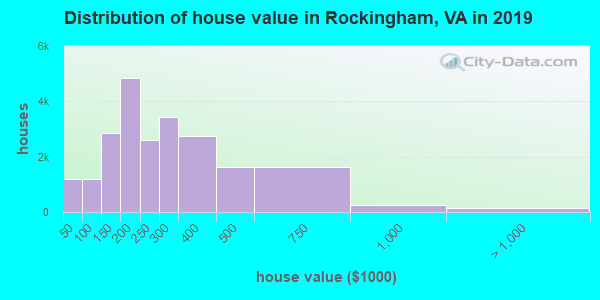 Rockingham County home values distribution
