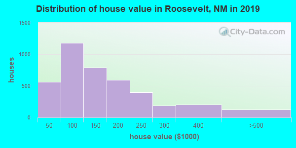Roosevelt County home values distribution