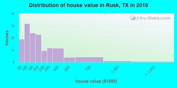 Rusk County home values distribution