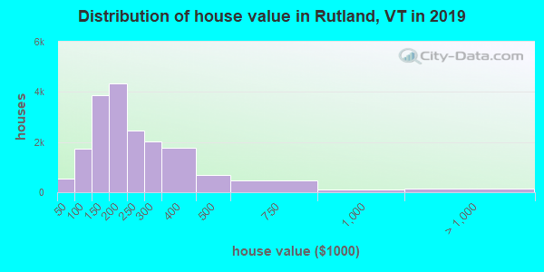 Rutland County home values distribution