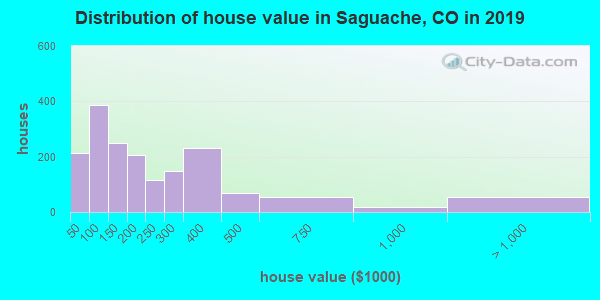 Saguache County home values distribution