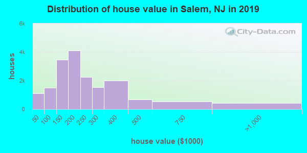 Salem County home values distribution