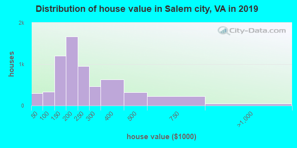 Salem city home values distribution